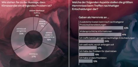 Jeder zweite Deutsche sieht Klimawandel als entscheidendes, aber nicht einziges Problem (Quelle: Instinctif Partners)